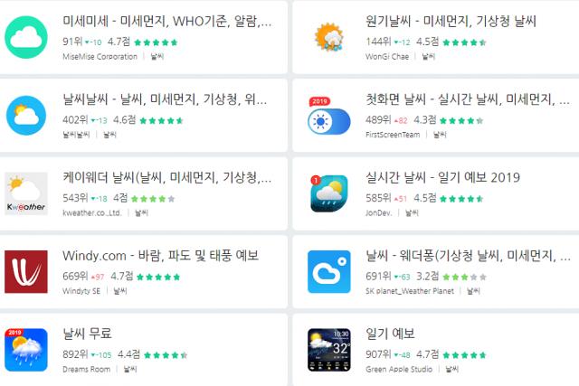 [와이즈앱 비교하기 #164] 2019년 8월 날씨 앱 사용자 동향