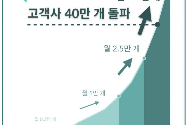 """캐시노트, 고객사 40만 개 돌파 """"3분기에만 10만 곳…금융권 협업 가속"""