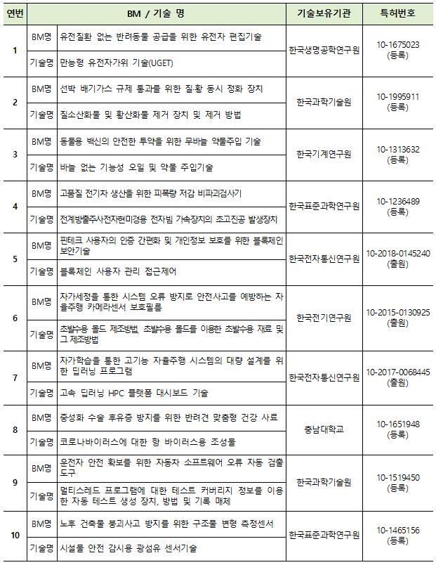 대전창조경제혁신센터, 공공기술 창업지원 협력사업 참가팀 모집