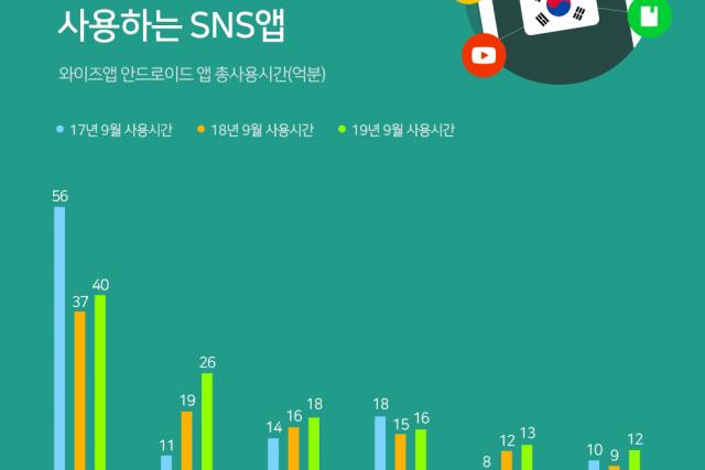 페이스북, 인그타그램 ... 한국인이 오래 사용하는 SNS앱