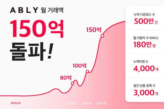 패션뷰티 쇼핑앱 '에이블리' 월 거래액 150억 원