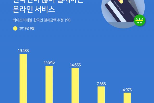 네이버, 쿠팡, 배달의민족…한국인이 많이 결제하는 온라인 서비스