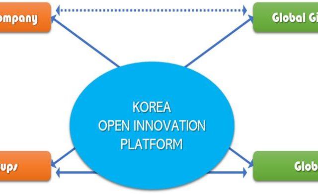 한국, '나홀로 혁신' 타파 시급…글로벌 기업 사례 벤치마킹해야