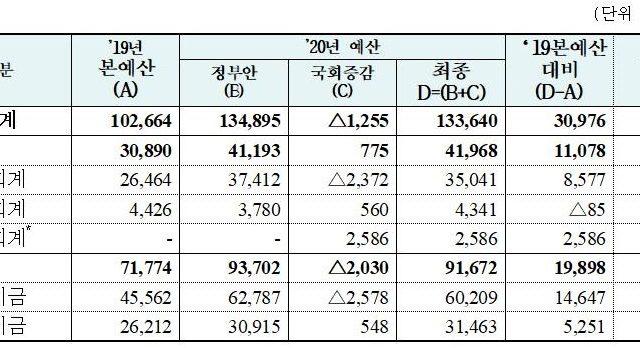 중기부 내년 예산 13조4천억원 확정...창업지원 강화 및 스케일업 지원
