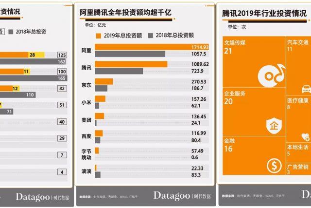 [중국 비즈니스 트렌드&동향] 중국 선도 IT기업의 오픈이노베이션은 '스타트업'...2019년 419개 사에 58조 규모 투자