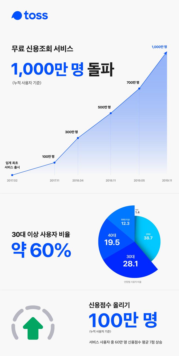 토스, 무료 신용조회 서비스 누적 사용자 1,000만 명 돌파