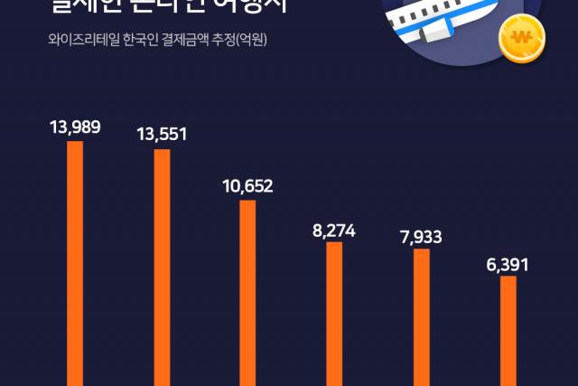 2019년 한국인이 가장 많이 결제한 온라인여행사