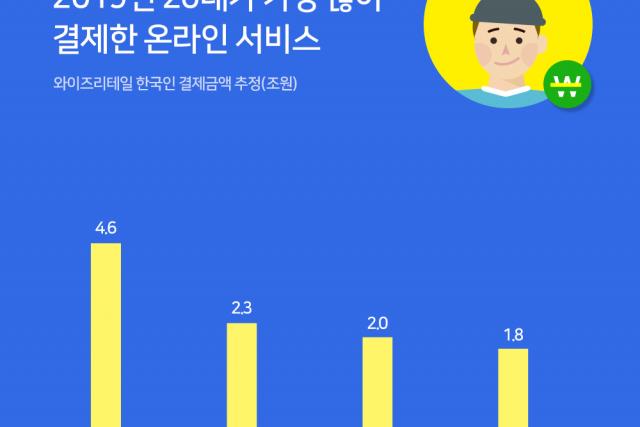 한국인이 가장 많이 결제하는 온라인 서비스