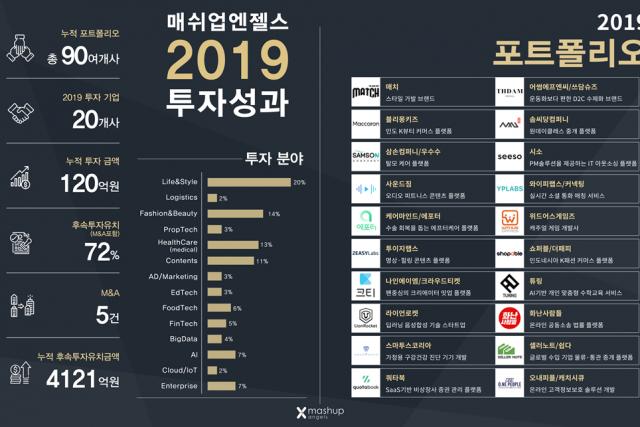 매쉬업엔젤스, 2019년 스타트업 투자 성과 결산