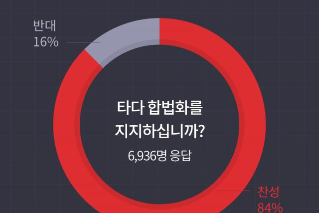 한국 직장인 6936명 설문 결과...84% 타다 지지