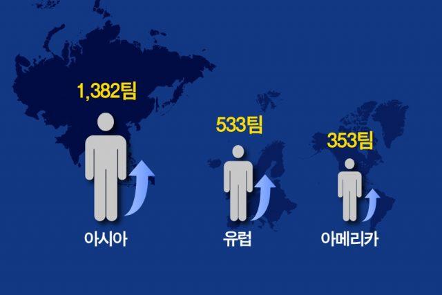 """118개국, 2648개 해외 스타트업 """"한국서 창업하겠다"""""""