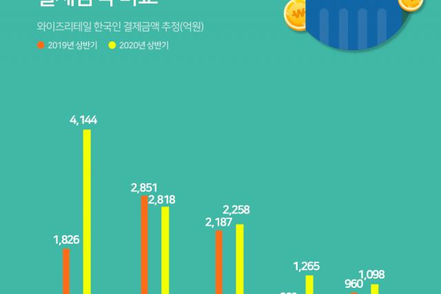 주요 신선식품 리테일 상반기 결제금액 전년 대비 성장...마켓컬리 127% up