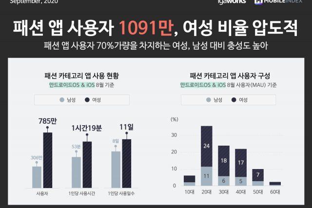 '모바일 패션시장 1천만 시대'... '에이블리', '지그재그', '무신사' 3파전