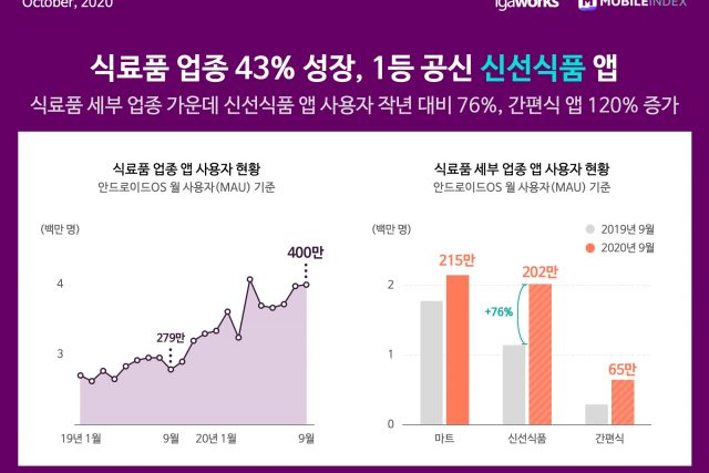 전통강자 '마트' 위협하는 '신선식품', '간편식' 신흥강자들