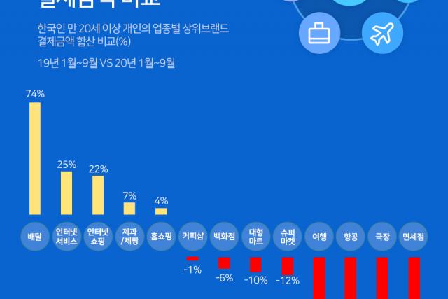 업종별 작년 대비 결제금액 비교...'배달' 급증