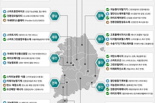 비수도권 주력산업 '지역균형뉴딜'로 1조4천억 투입한다
