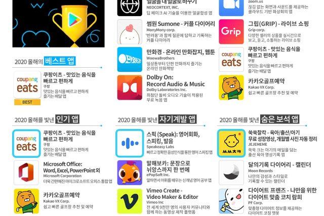 구글플레이, '2020 올해를 빛낸 앱·게임'...'쿠팡이츠', '카트라이더 러쉬플러스' 2관왕