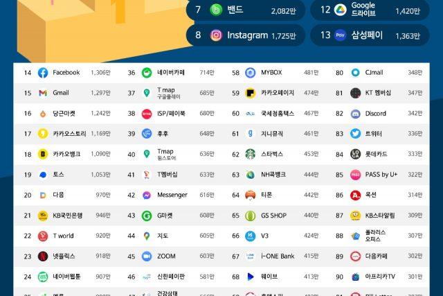 동학개미 '1000만', 배달 앱 시장 신흥 강자 '쿠팡이츠', 나혼자 레벨업 '유튜브뮤직'