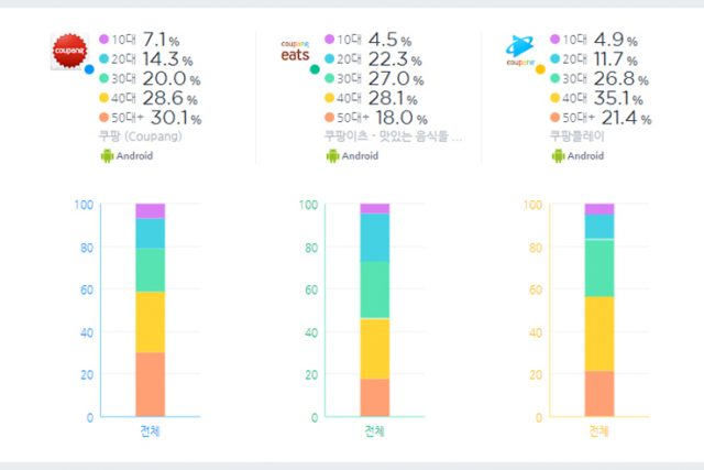 [와이즈앱 비교하기 #248] 2021년 4월 쿠팡 계열 앱 동향