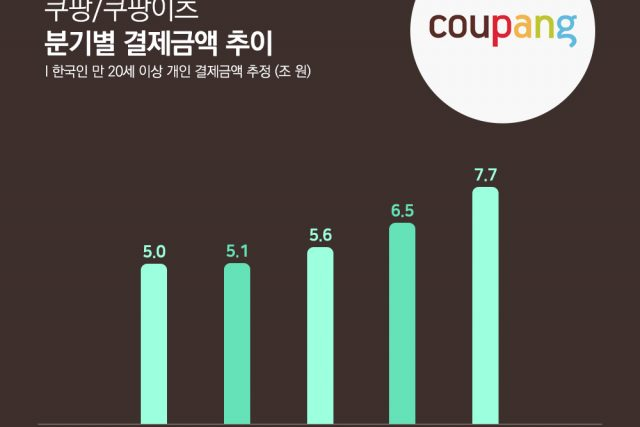 쿠팡, 2021년 4월 결제금액 2.7조 원, 앱 사용자 수 2,216만 명