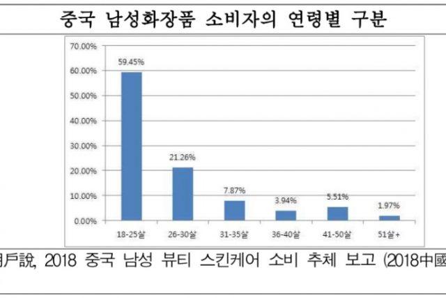 중국 남성 화장품 시장 성장세...주 소비층은 18~25세