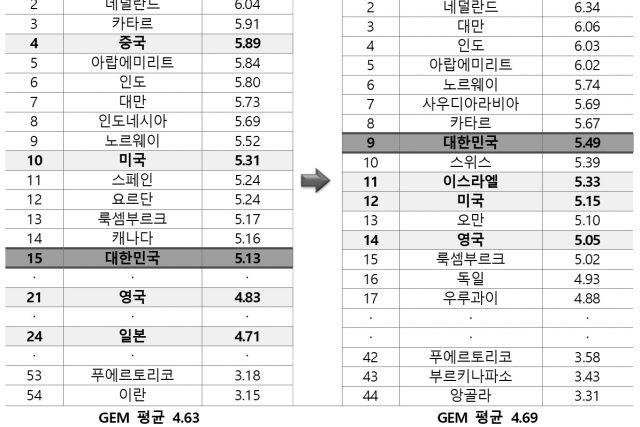 한국 기업가 정신 지수 세계 9위...창업에 대한 사회적인 가치 상승
