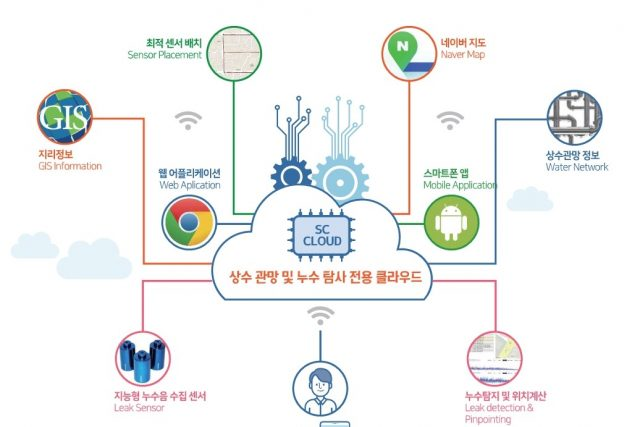 AIoT 기반 누수탐지 솔루션 기업 '에스씨솔루션글로벌', 시리즈A 20억 투자 유치