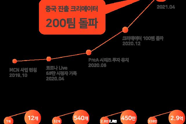 중국 전문 MCN '아도바', 콘텐츠 크리에이터 200팀 돌파